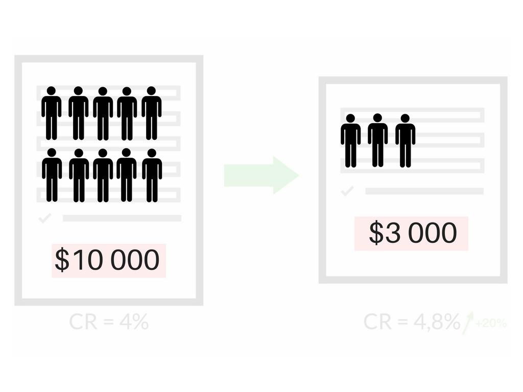 $10000 vs $3000