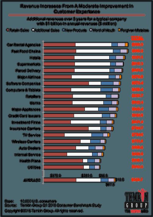 revenue in customer experience
