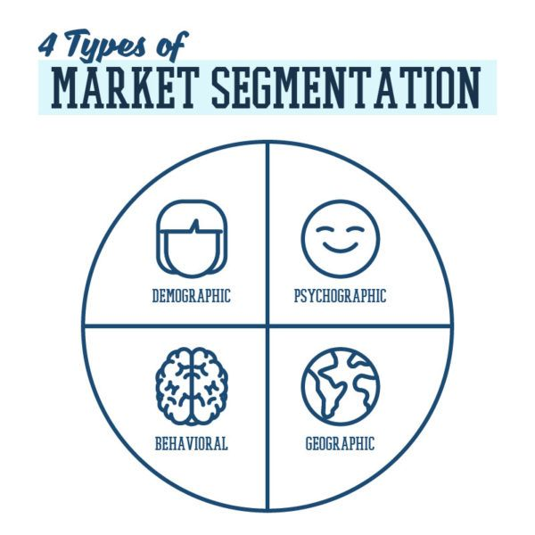 demographic, psychographic, behaviural and geographic aspects of market segmentation