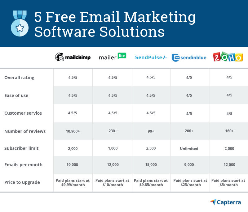 5_free_email_marketing_software_solutions_comparison_chart