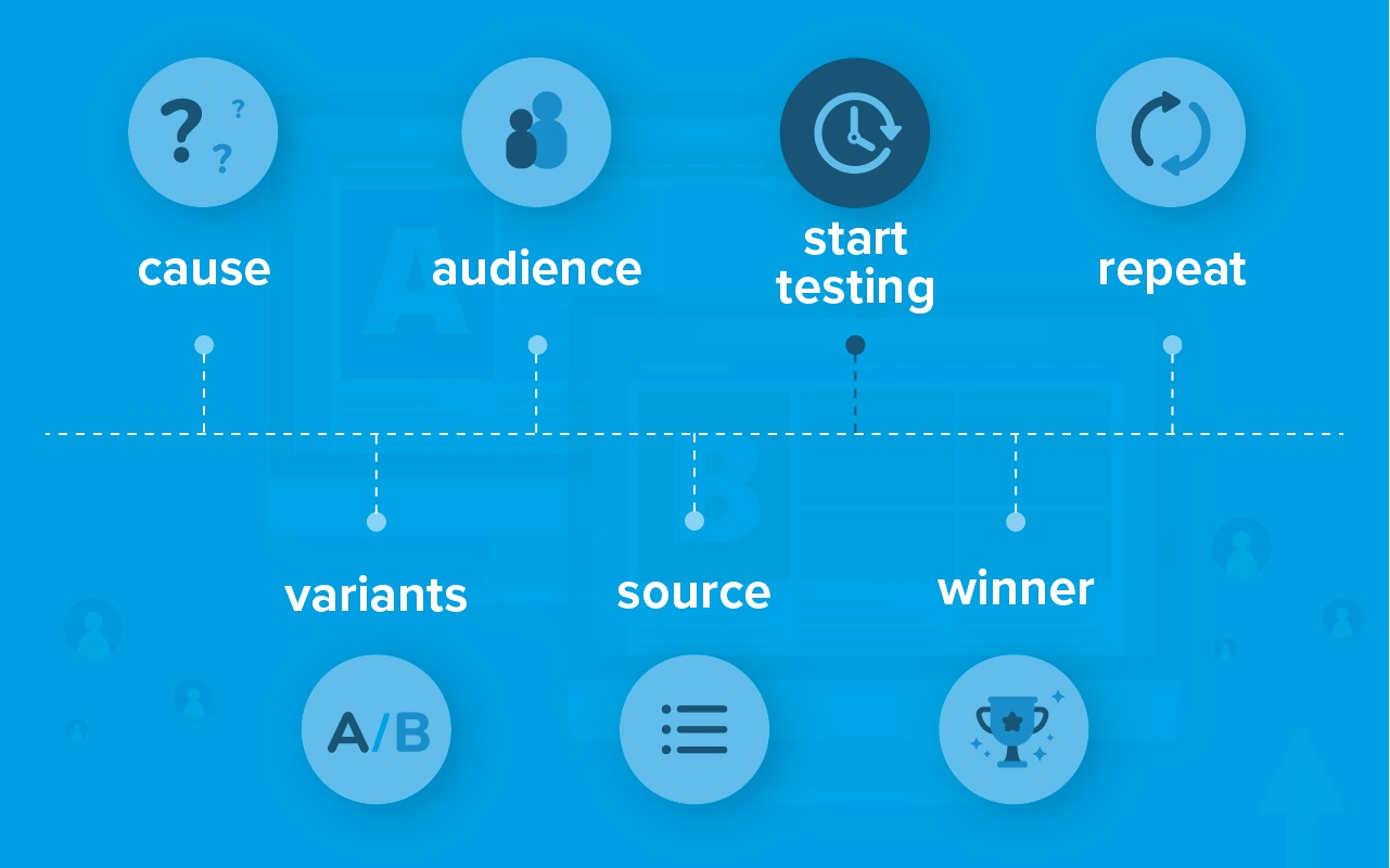 an infographic picturing seven steps to maintain A/B tests