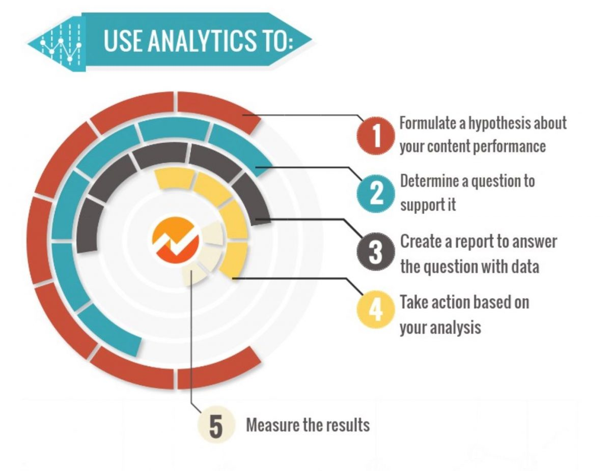 An_A-to-Z_Guide_to_Google_Analytics_for_Content_Marketers___Convince_and_Convert__Social_Media_Consulting_and_Content_Marketing_Consulting
