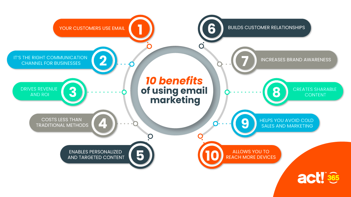 Source: https://www.act365.com/benefits-of-email-marketing/