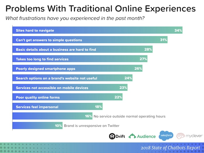 problems with online experiences