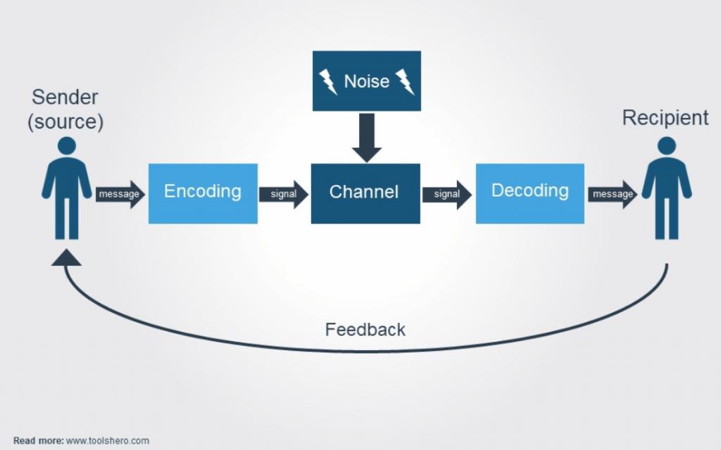 Online Communication Schema
