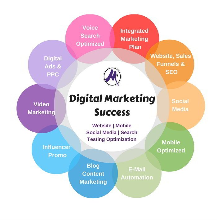 Digital marketing - how to determine whether it is successful