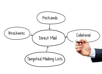 Direct mail elements: postcards, brochures, targeted mail lists, collateral