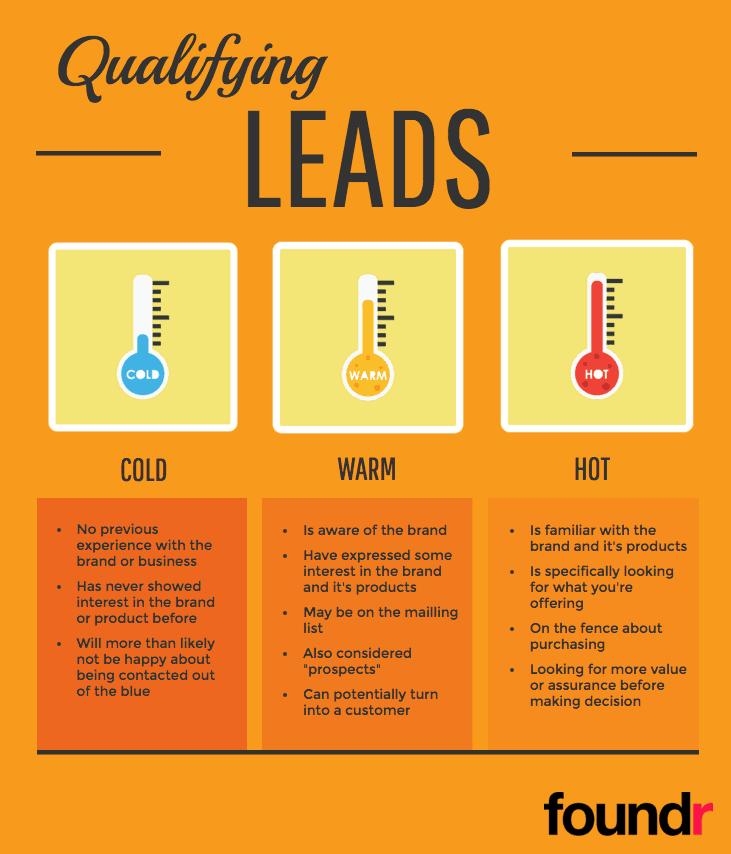 lead qualification with a short description