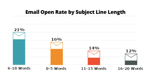 Email open rate graph