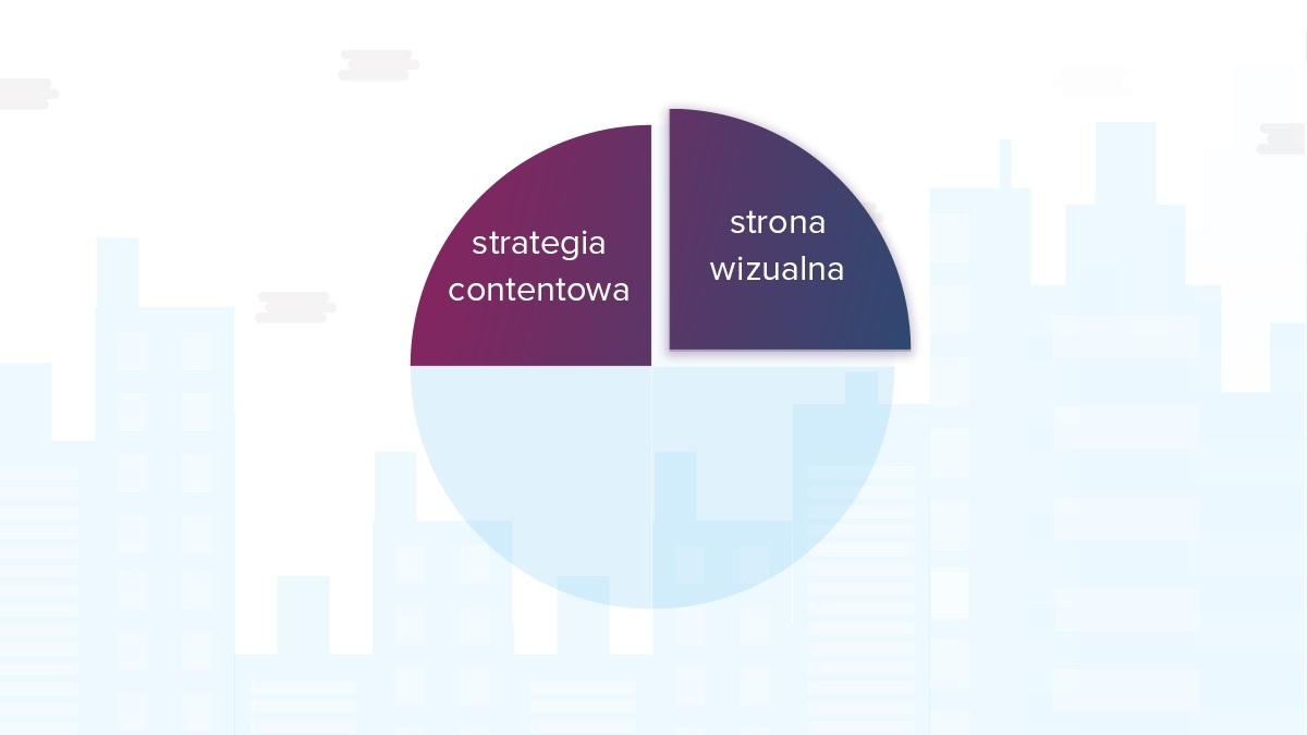 proces lead generation - strona wizualna