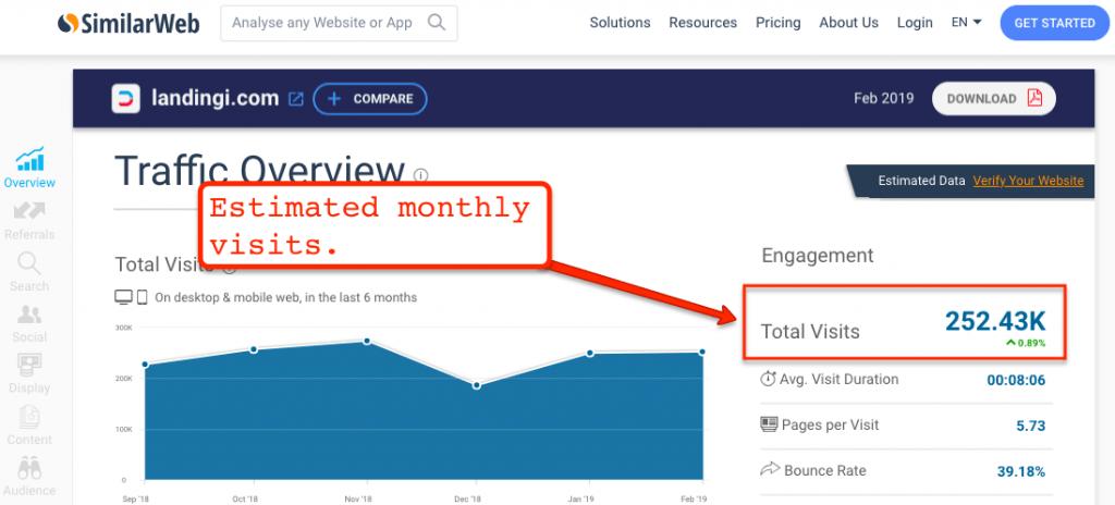 SimilarWeb Landingi Results