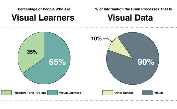 Source: https://contentmarketinginstitute.com/2014/08/visual-content-effective-brand-storytelling/visual-learner-types/