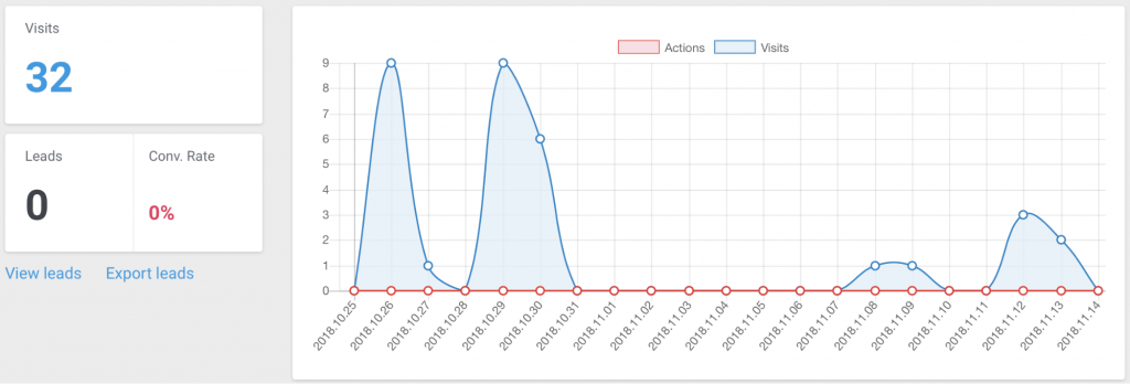 poor landing page statistics