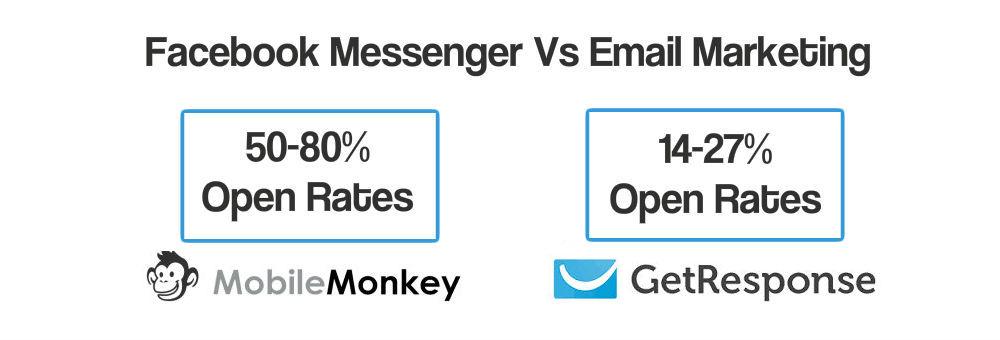 Messenger vs Email Marketing
