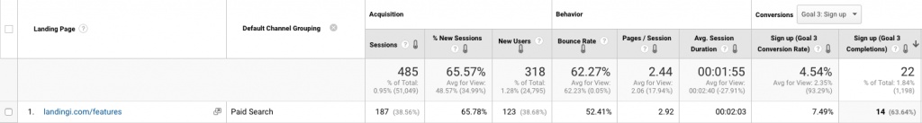 landing page conversion rate google analytics 1