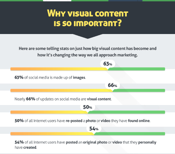 Internet Visual Content Chart