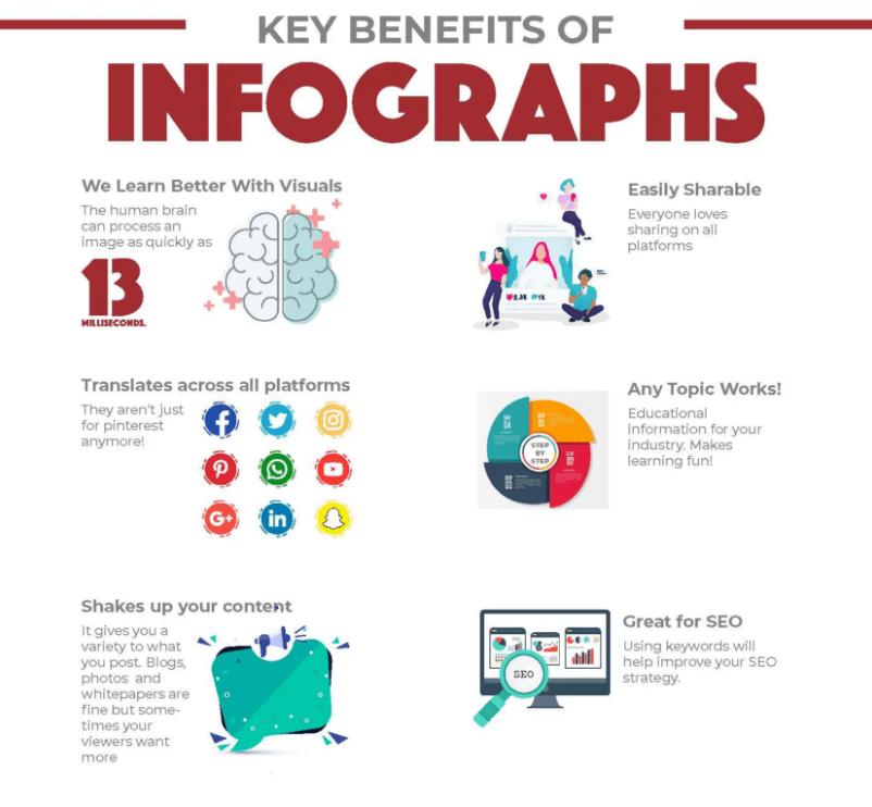 key benefits of infographics