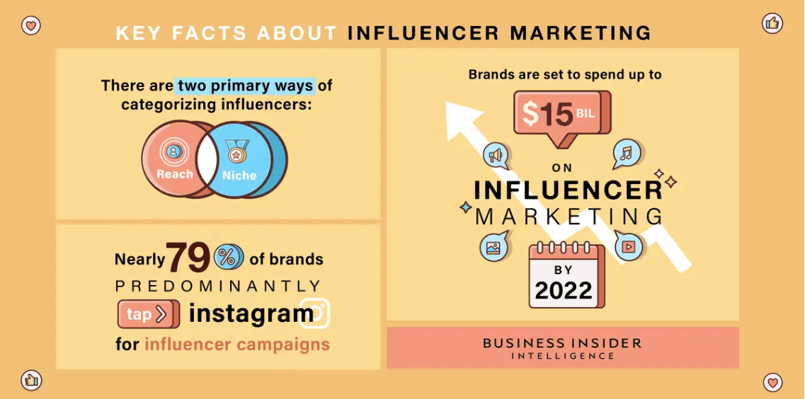 key facts about influencer marketing