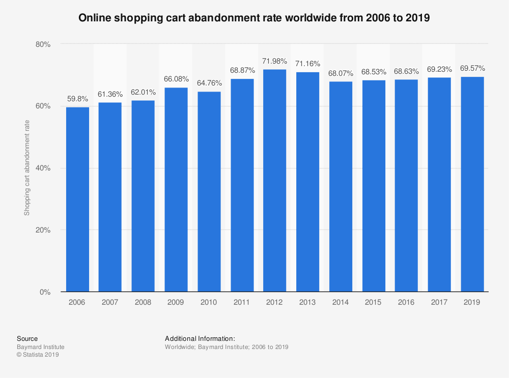 Statistic: Online shopping cart abandonment rate worldwide from 2006 to 2019 | Statista
