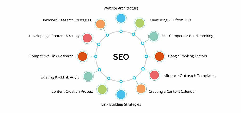 SEO content cluster graph