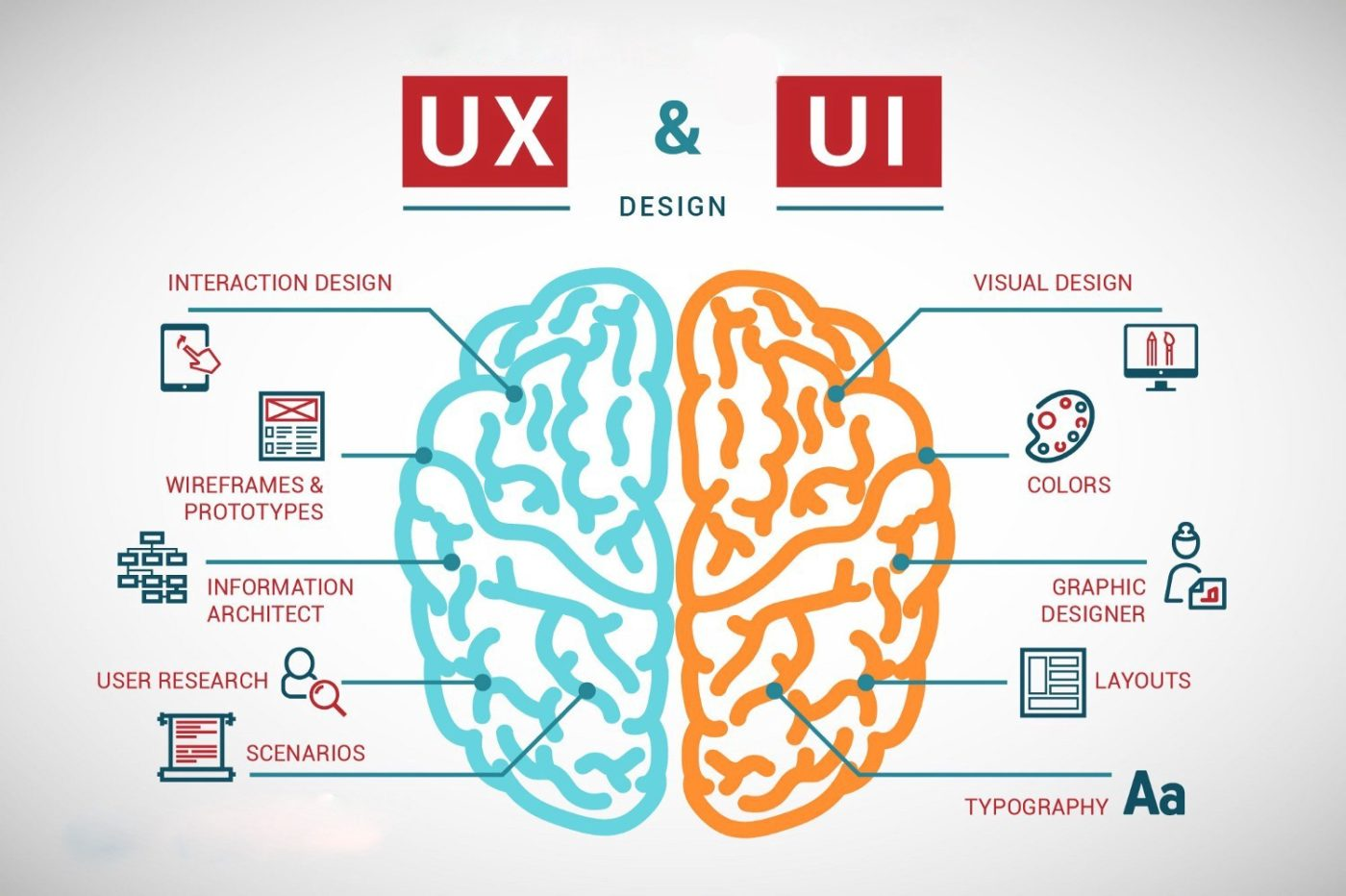 Differences between user experience and user interface design